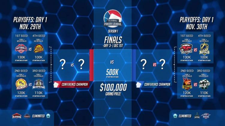 Global Poker League revela o formato dos playoffs/CardPlayer.com.br