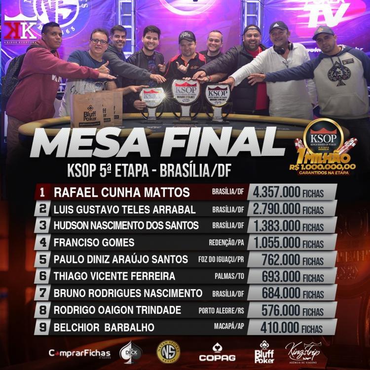 Rafael Cunha puxa a fila na decisão do KSOP Brasília/CardPlayer.com.br