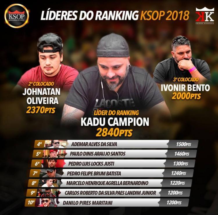 Kadu Campion é o novo líder do ranking do KSOP/CardPlayer.com.br