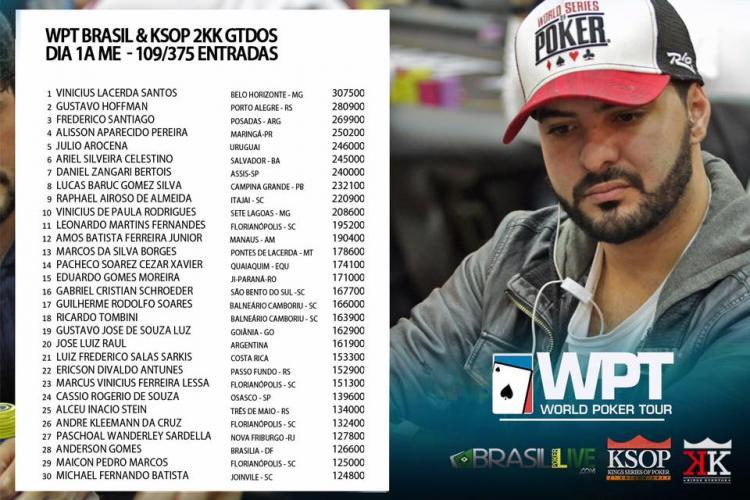 Vinicius Lacerda larga na frente no WPT Brasil/CardPlayer.com.br