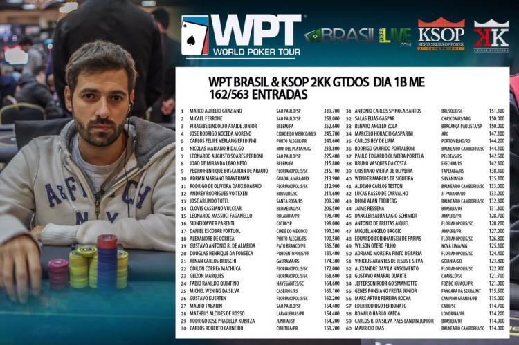 Marco Aurélio Salsicha assume a ponta do WPT Brasil/CardPlayer.com.br