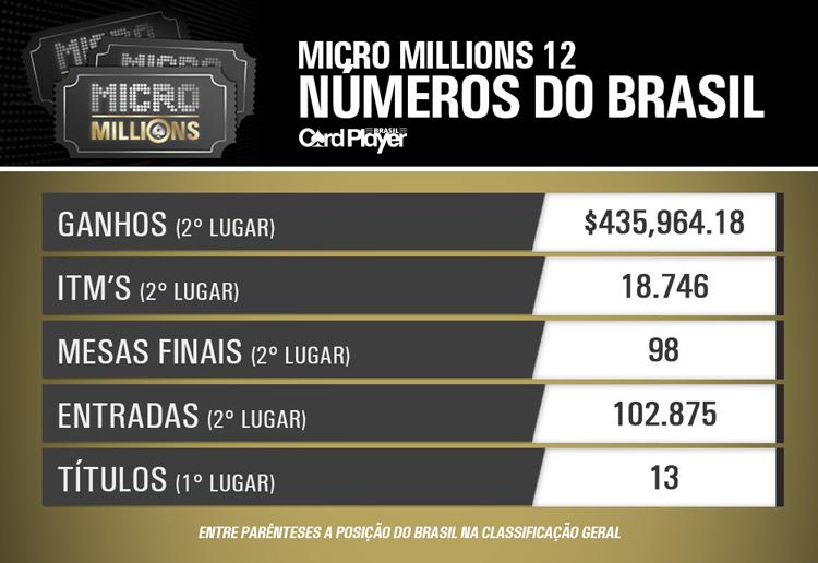 Brasil foi o país com mais títulos no MicroMillions 12/CardPlayer.com.br